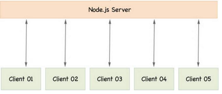 web serve by nodejs